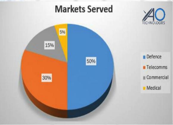 AO markets